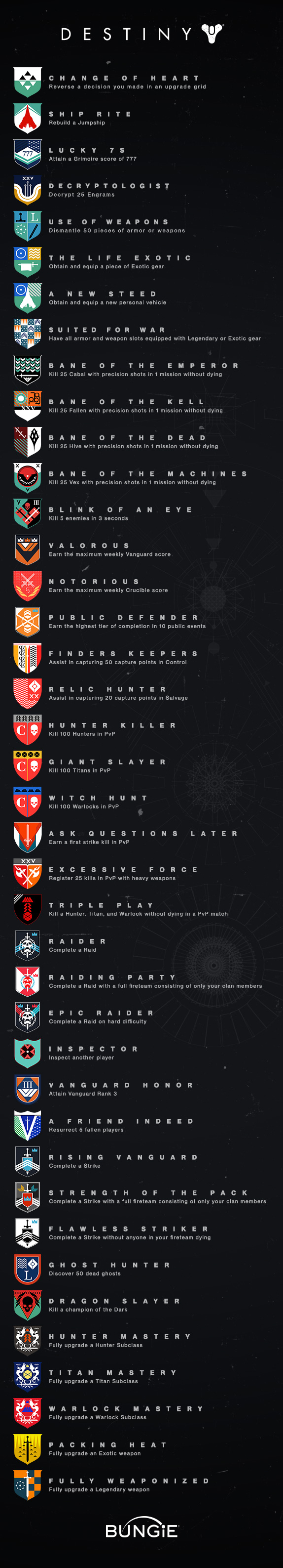 become legend - Destiny Rating, Trophies, Beta Details and More